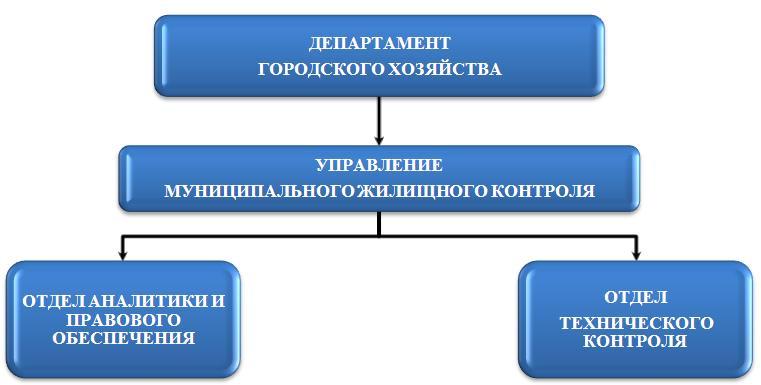 муниципальный жилищный контроль постановление